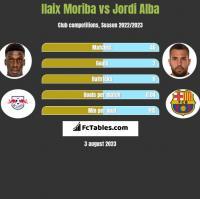 Ilaix Moriba vs Jordi Alba h2h player stats
