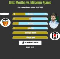 Ilaix Moriba vs Miralem Pjanic h2h player stats