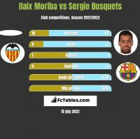 Ilaix Moriba vs Sergio Busquets h2h player stats