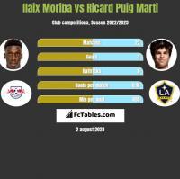 Ilaix Moriba vs Ricard Puig Marti h2h player stats