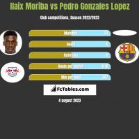 Ilaix Moriba vs Pedro Gonzales Lopez h2h player stats