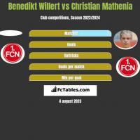 Benedikt Willert vs Christian Mathenia h2h player stats