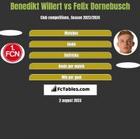 Benedikt Willert vs Felix Dornebusch h2h player stats