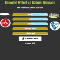 Benedikt Willert vs Manuel Riemann h2h player stats