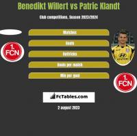 Benedikt Willert vs Patric Klandt h2h player stats