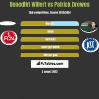 Benedikt Willert vs Patrick Drewes h2h player stats
