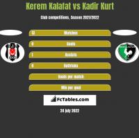 Kerem Kalafat vs Kadir Kurt h2h player stats