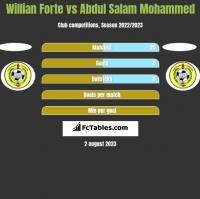 Willian Forte vs Abdul Salam Mohammed h2h player stats