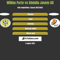 Willian Forte vs Abdulla Jasem Ali h2h player stats