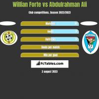 Willian Forte vs Abdulrahman Ali h2h player stats