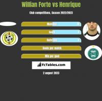 Willian Forte vs Henrique h2h player stats