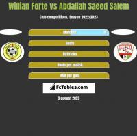 Willian Forte vs Abdallah Saeed Salem h2h player stats