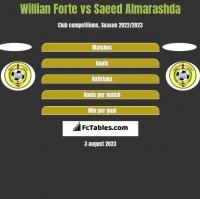 Willian Forte vs Saeed Almarashda h2h player stats