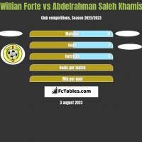 Willian Forte vs Abdelrahman Saleh Khamis h2h player stats