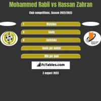Mohammed Rabii vs Hassan Zahran h2h player stats