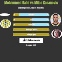 Mohammed Rabii vs Milos Kosanović h2h player stats