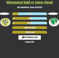 Mohammed Rabii vs Salem Aleedi h2h player stats
