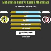 Mohammed Rabii vs Khalifa Alhammadi h2h player stats