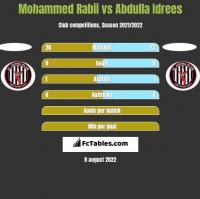 Mohammed Rabii vs Abdulla Idrees h2h player stats