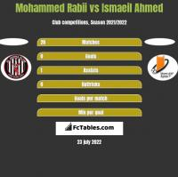 Mohammed Rabii vs Ismaeil Ahmed h2h player stats
