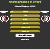 Mohammed Rabii vs Renner h2h player stats