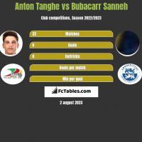 Anton Tanghe vs Bubacarr Sanneh h2h player stats