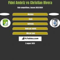 Fidel Ambriz vs Christian Rivera h2h player stats