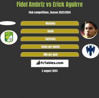 Fidel Ambriz vs Erick Aguirre h2h player stats