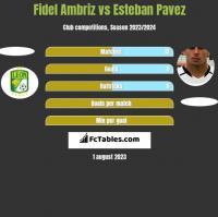 Fidel Ambriz vs Esteban Pavez h2h player stats