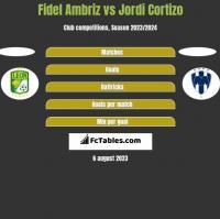Fidel Ambriz vs Jordi Cortizo h2h player stats