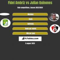 Fidel Ambriz vs Julian Quinones h2h player stats