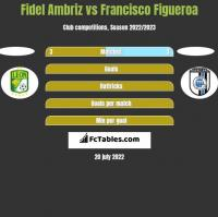Fidel Ambriz vs Francisco Figueroa h2h player stats