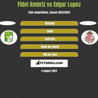 Fidel Ambriz vs Edgar Lopez h2h player stats