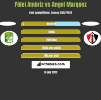 Fidel Ambriz vs Angel Marquez h2h player stats