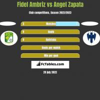 Fidel Ambriz vs Angel Zapata h2h player stats