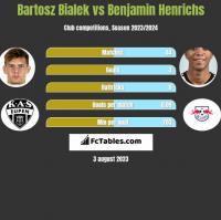 Bartosz Bialek vs Benjamin Henrichs h2h player stats