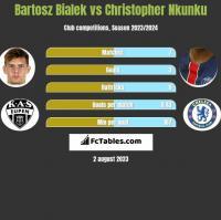 Bartosz Bialek vs Christopher Nkunku h2h player stats