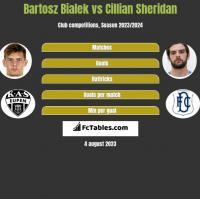 Bartosz Bialek vs Cillian Sheridan h2h player stats