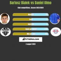 Bartosz Bialek vs Daniel Olmo h2h player stats