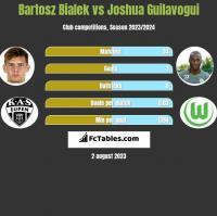 Bartosz Bialek vs Joshua Guilavogui h2h player stats