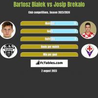 Bartosz Bialek vs Josip Brekalo h2h player stats