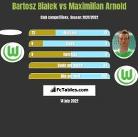 Bartosz Bialek vs Maximilian Arnold h2h player stats