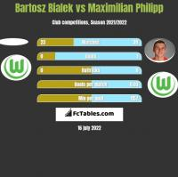 Bartosz Bialek vs Maximilian Philipp h2h player stats