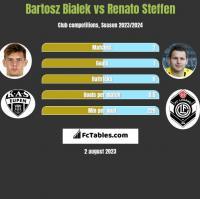 Bartosz Bialek vs Renato Steffen h2h player stats