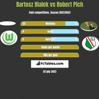 Bartosz Bialek vs Robert Pich h2h player stats