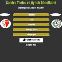 Sandro Theler vs Ayoub Abdellaoui h2h player stats