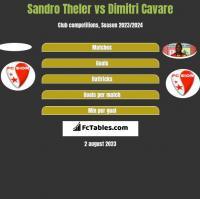 Sandro Theler vs Dimitri Cavare h2h player stats
