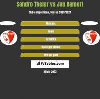 Sandro Theler vs Jan Bamert h2h player stats