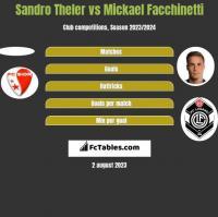 Sandro Theler vs Mickael Facchinetti h2h player stats