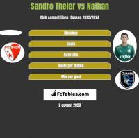 Sandro Theler vs Nathan h2h player stats